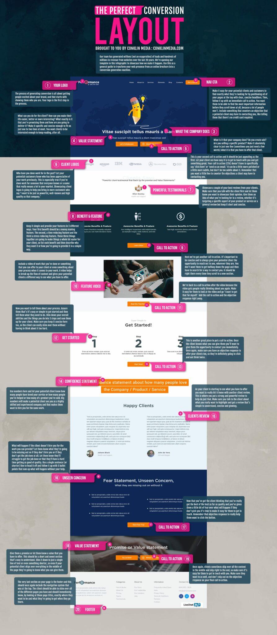 web design infographic conversion optimization