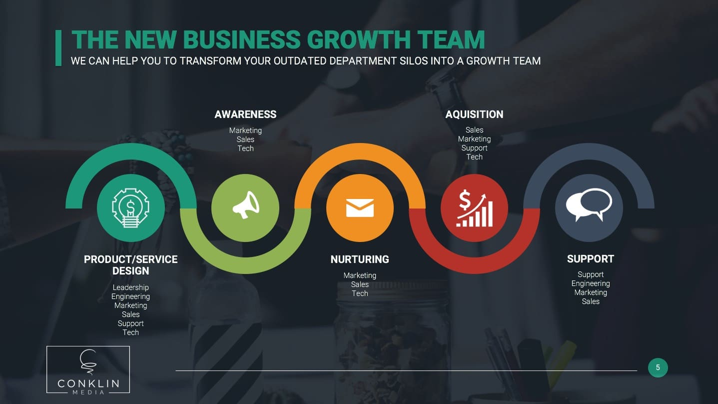 The New Business Growth Team Graphic