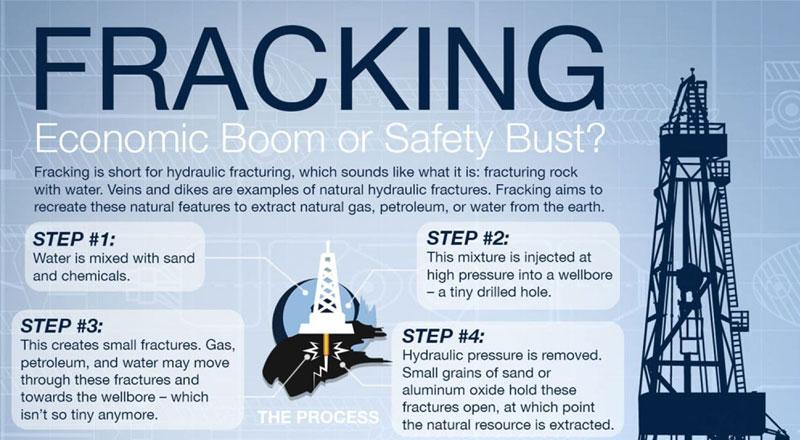 Fracking Infographic Thumbnail